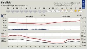 Badevejr Tisvildeleje 25-11-2015 fuldmånebadning